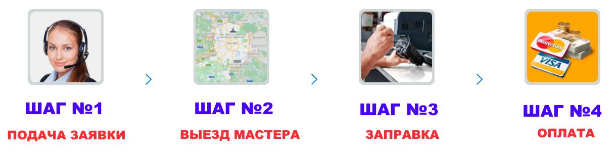 как заказать заправку картриджей MiraxPrint в Москве